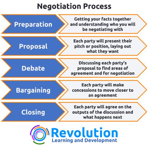 negotiation top tips - negotiation process infographic
