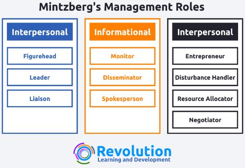 Mintzberg's Management Roles