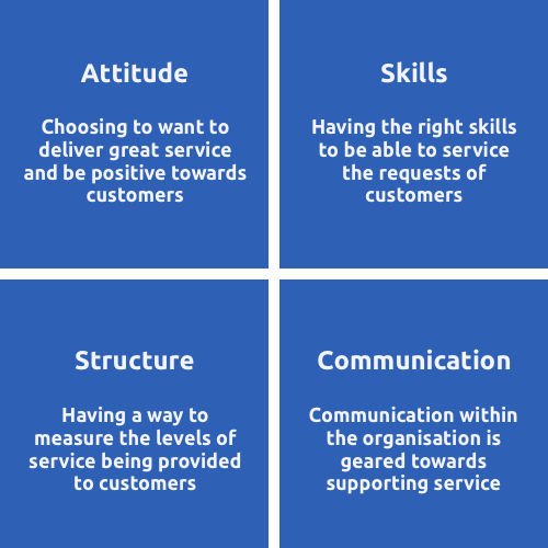 The Importance of Customer Service - The 4 Elements of Customer Service Infographic