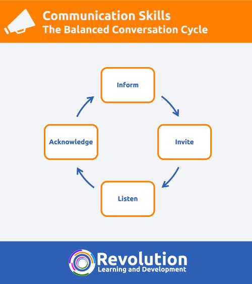 The Balanced Conversation Cycle